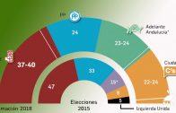 Los sondeos marcan el desarrollo de la campaña electoral andaluza